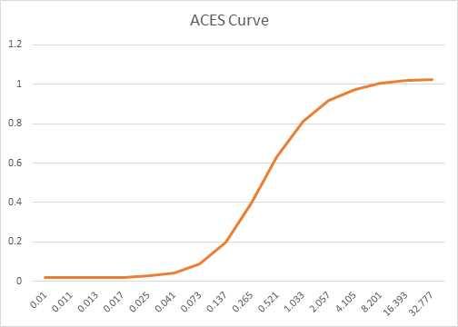 aces curve