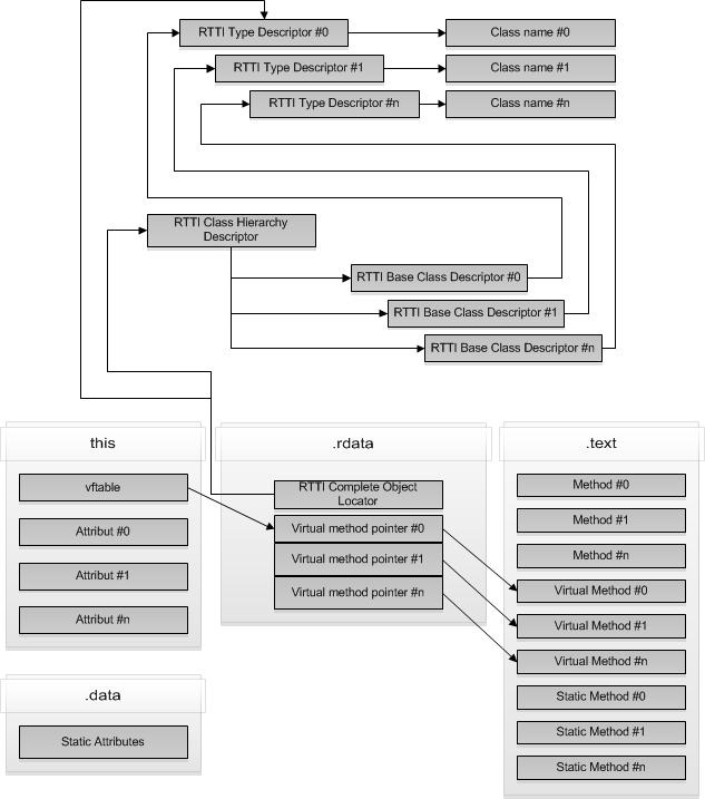 RTTI layout